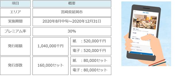 券 プレミアム 宮崎 市 商品